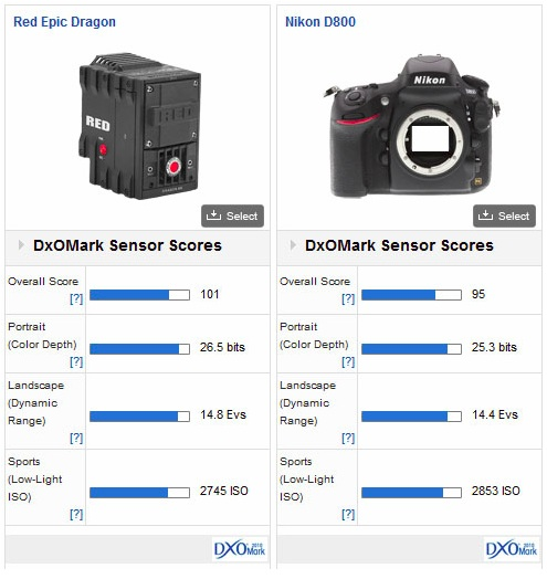 Red Light Camera Check: RED DRAGON Is The Best Camera Sensor Ever Tested By DxOMark