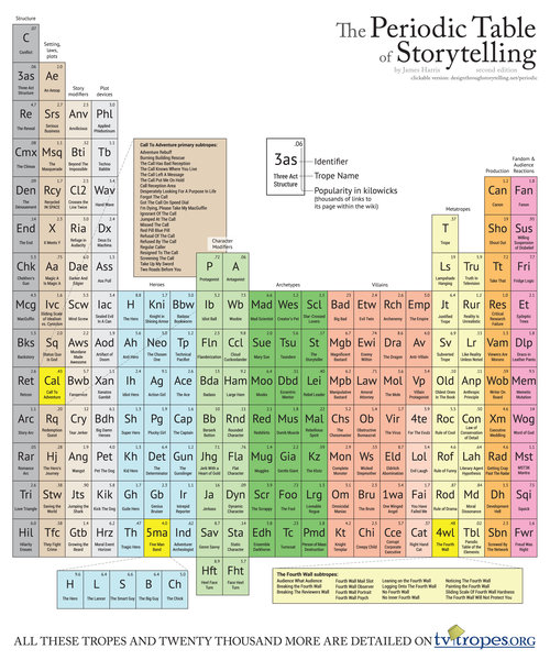 This clickable periodic table of tropes is the holy grail of periodic table of storytelling urtaz Image collections