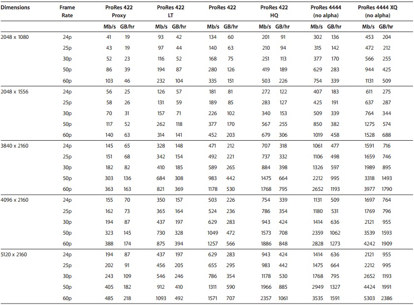 Apple-ProRes-Data-Rates-2K-and-Up.jpg