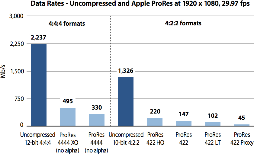 Apple Introduces New ProRes 4444 XQ Codec, Will Be Supported