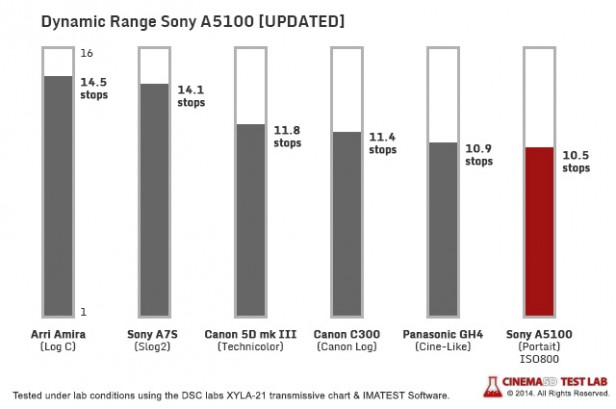You Might Be Surprised by the Dynamic Range of the New $550 Sony A5100
